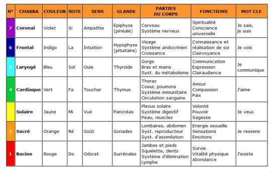 chakras_explications