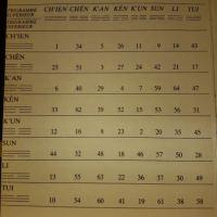 Le Yi-King et les 64 Hexagrammes